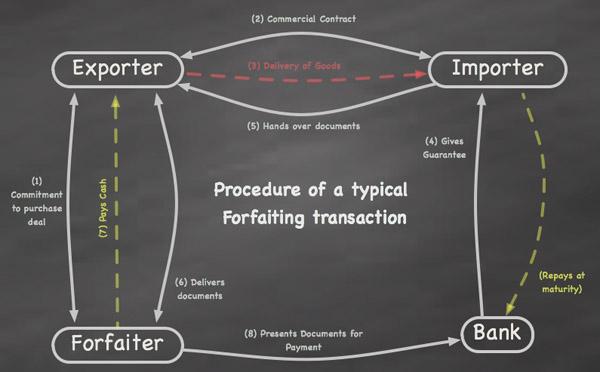 forfaitingdiagram